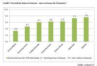 Bild zu «Schweizer haben kaum Vertrauen in Social-Media-Plattformen»
