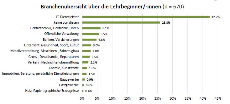 Kampf um informatik lehrlinge bildergalerie bild 1 for Ict schweiz