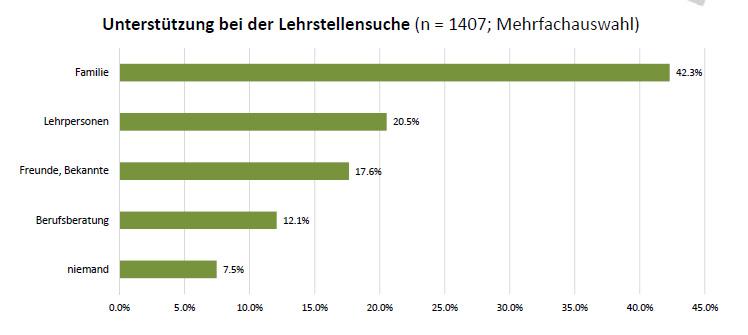 Kampf um informatik lehrlinge bildergalerie bild 3 for Ict schweiz
