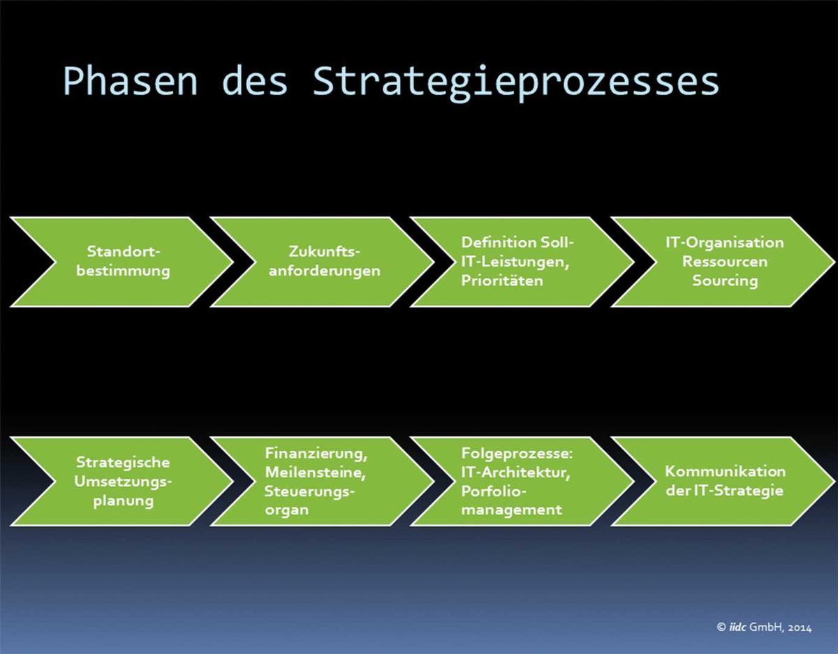 It Strategie Als Instrument Der It Governance It Magazine