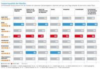 Bild zu «Support: Gute Noten für Brack.ch, Apple und Swisscom — schlechte für Samsung»