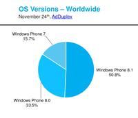 Version 8.1 auf 51 Prozent aller Windows Phones