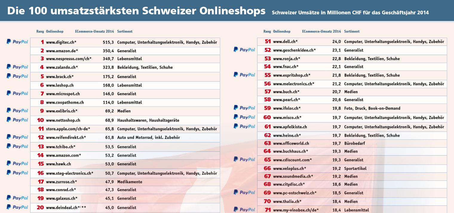 Die umsatzstärksten Schweizer Onlineshops - IT Magazine