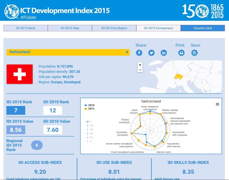 Ict development index schweiz holt auf it magazine for Ict schweiz