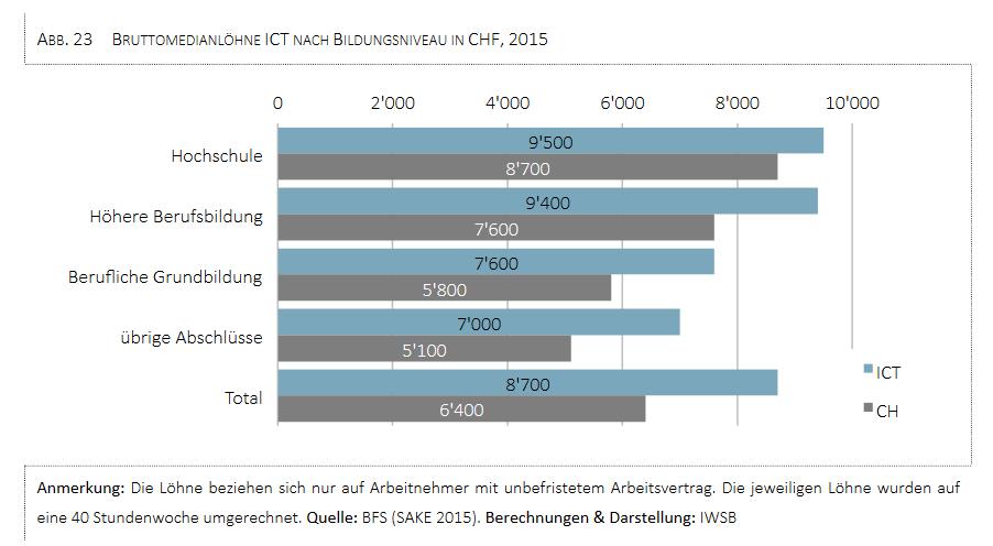 Der schweiz fehlen bis 2024 25 39 000 ict fachkr fte for Ict schweiz