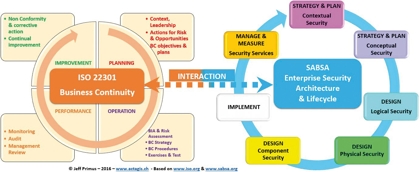Business Continuity requires Security Architecture