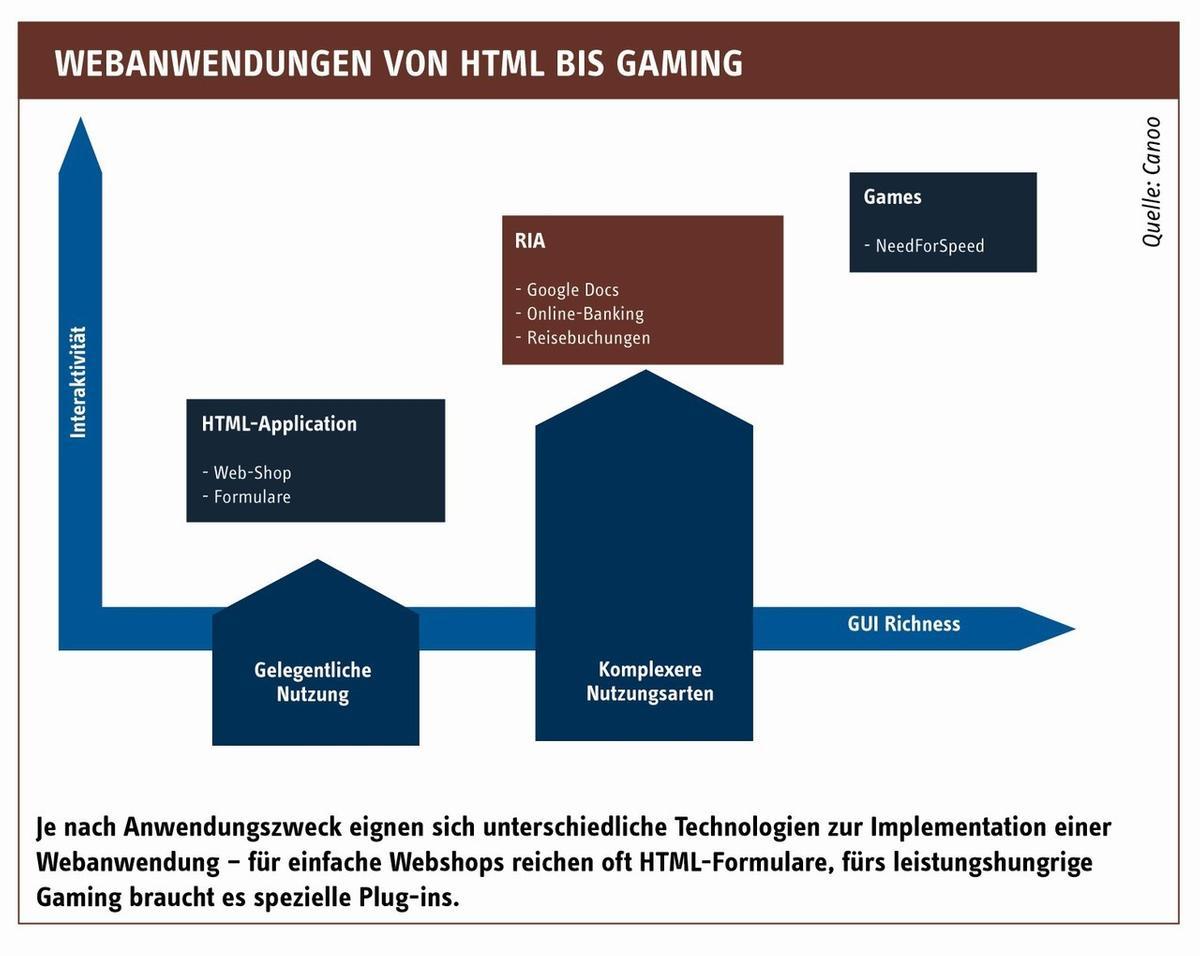 Java Plug In Statt Ajax Hölle Für Ria